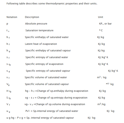 """Thermodynamic Properties and Their Units"""" = C"""