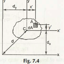 "Transfer of Rectangular Axes"" = C"