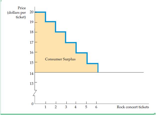"""4.4 Consumer Surplus 1"""" = C"""
