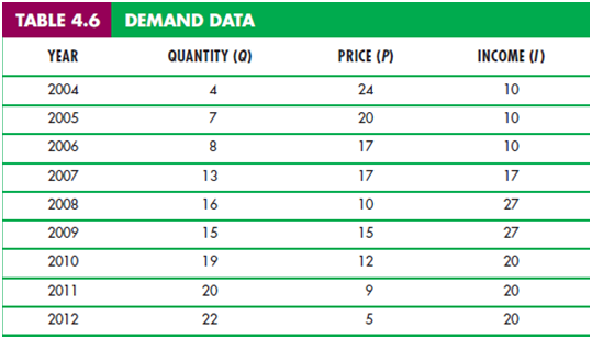 """4.4 Consumer Surplus 5"""" = C"""