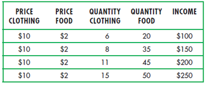 """4.4 Consumer Surplus 8"""" = C"""