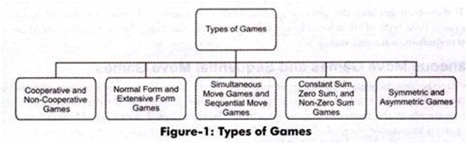"Game Theory and Competitive Strategy 1"" = C"