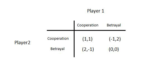"Game Theory and Competitive Strategy 8"" = C"