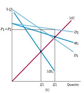 "Market Power: Monopoly and Monopsony 2"" = C"