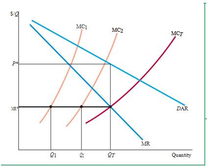 "Market Power: Monopoly and Monopsony 5"" = C"