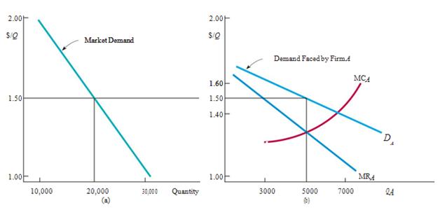 "Market Power: Monopoly and Monopsony 6"" = C"
