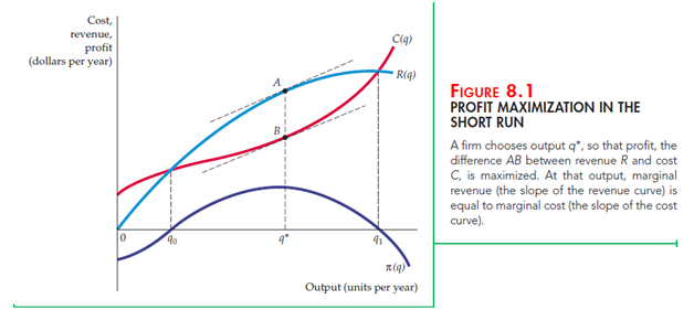 "Profit Maximization and Competitive Supply 1"" = C"