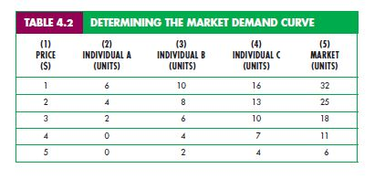 Individual and Market Demand 58