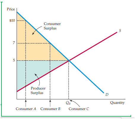 "The Analysis of Competitive Markets 1"" = C"