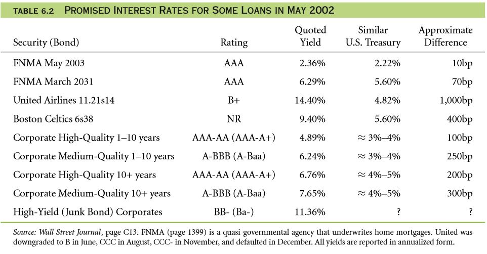 Interest Rates and Credit Risk (Default Risk) 24
