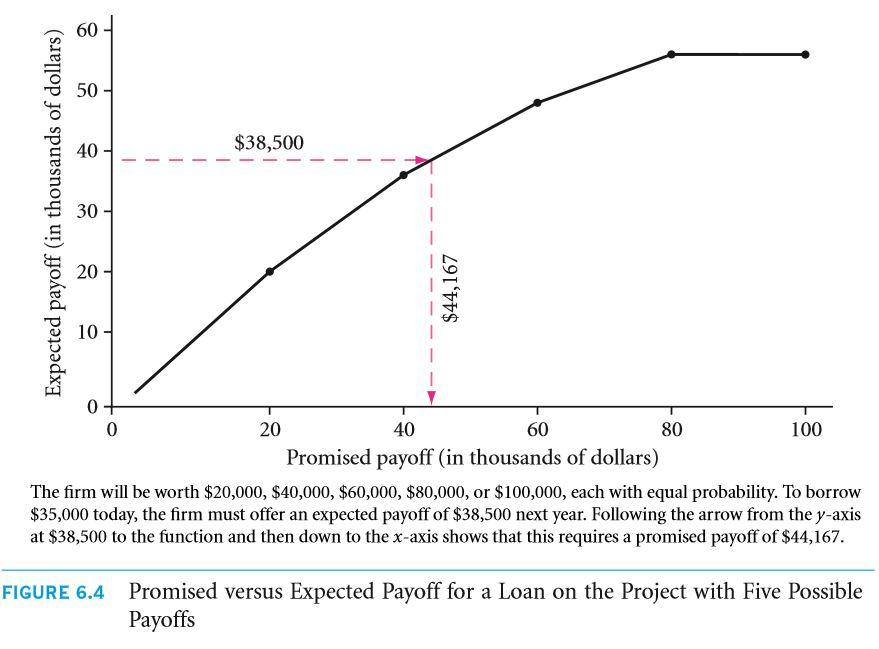 Splitting Uncertain Project Payoffs Into Debt and Equity 49
