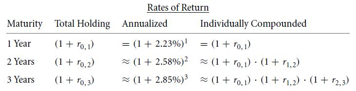 Extracting Forward Interest Rates 23