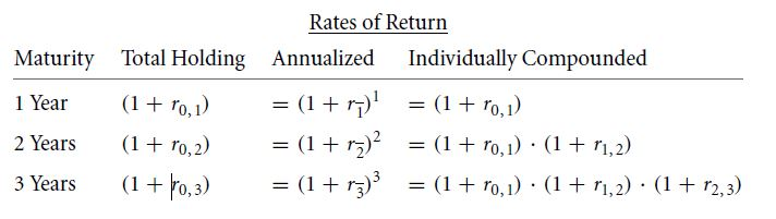 Extracting Forward Interest Rates 24