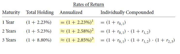 Extracting Forward Interest Rates 25