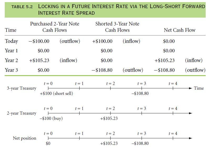 Shorting and Locking in Forward Interest Rate 30