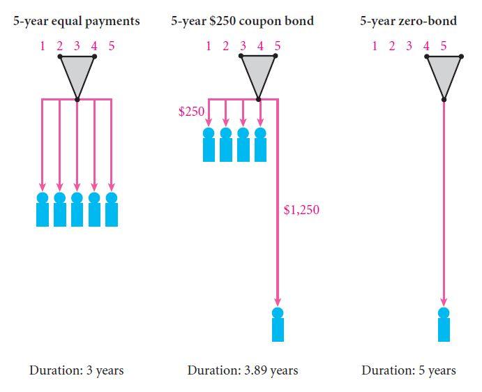 Bond Duration 33