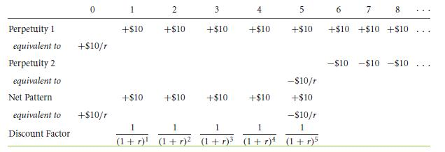 Perpetuity and Annuity Derivations 68