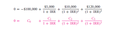 The Internal Rate of Return (IRR) 15