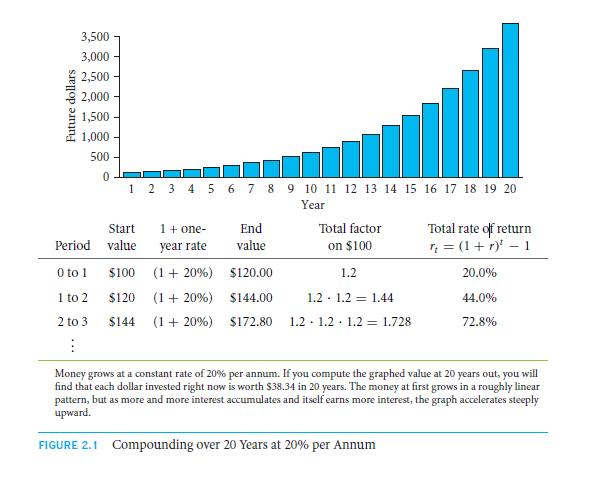 The Time Value of Money, Future Value, and Compounding 18
