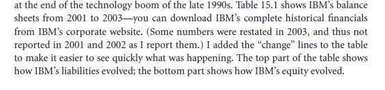 Tracking IBM's Capital Structure from 2001 to 2003 12
