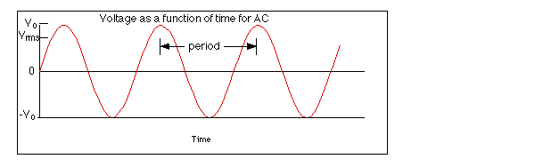 Alternating voltage and current 1