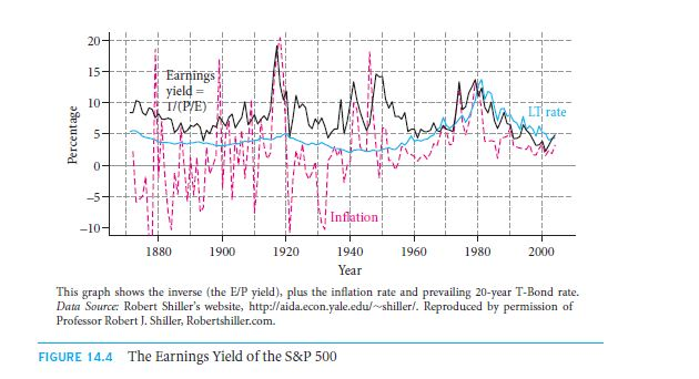 The Price/Earnings (P/E) Ratio 26