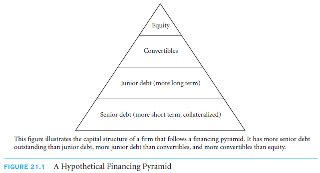Theories of Capital Structure Levels, Changes, and Issuing Activity 5