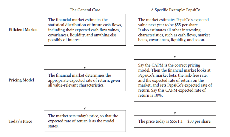 Perfect and Efficient Markets and Classical and Behavioral Finance 1