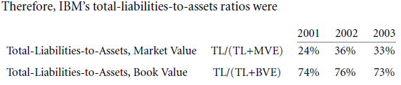 Capital Structure Patterns in the United States 3