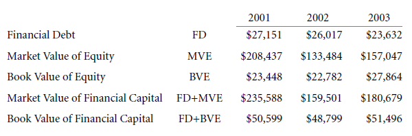 Capital Structure Patterns in the United States 7