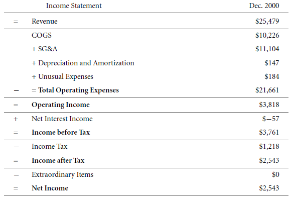 A Sample Application of Tax-Adjusted Valuation Techniques 52