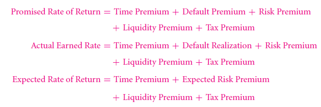 Deconstructing Quoted Rates of Return—Liquidity and Tax Premiums 54