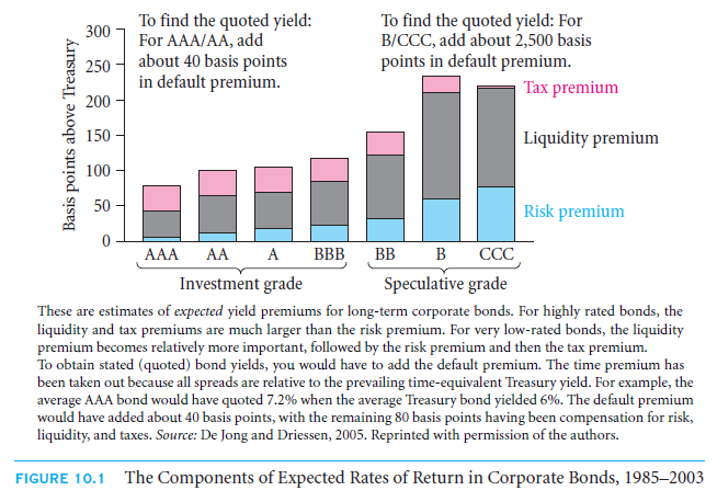 Deconstructing Quoted Rates of Return—Liquidity and Tax Premiums 55