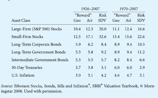 CASH, BONDS, AND STOCKS (1970 To 2007)