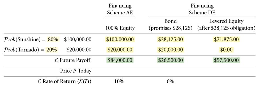 The Weighted Average Cost of Capital (WACC) 11