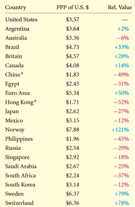 Investments in Foreign Financial Markets 1