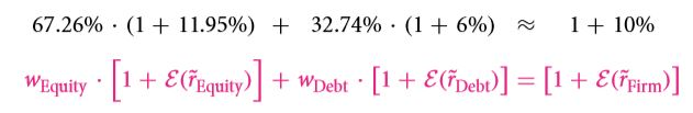 The Weighted Average Cost of Capital (WACC) 21