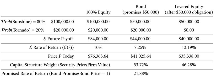 The Weighted Average Cost of Capital (WACC) 30