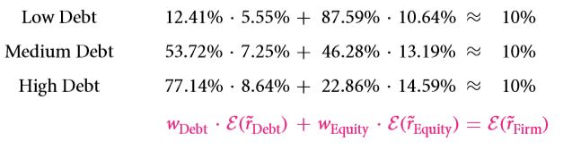 The Weighted Average Cost of Capital (WACC) 33
