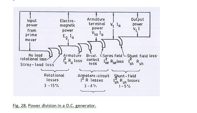 Power Division in a D C  Generator