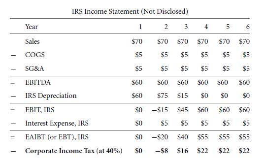 Bottom-Up Example - Deferred Taxes 23
