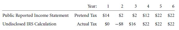 Bottom-Up Example - Deferred Taxes 24