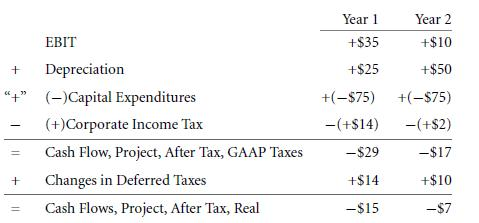 Bottom-Up Example - Deferred Taxes 31