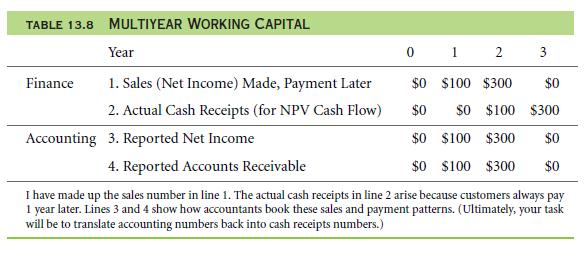 Bottom-Up Example – Short-Term Accruals and Working Capital 32