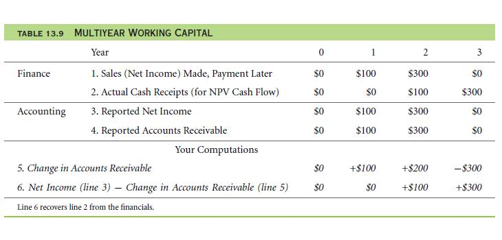 Bottom-Up Example – Short-Term Accruals and Working Capital 33