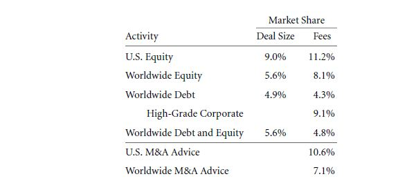 Investment Banking and Mergers and Acquisitions 13