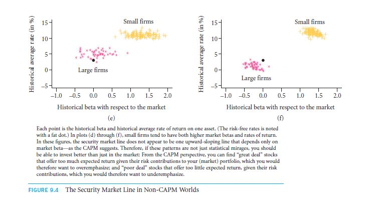 Empirical Evidence: Is the CAPM the Right Model? 25