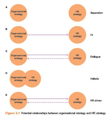The Link between Business and HR Strategy 1