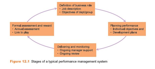 Stages in a Performance Management System 2