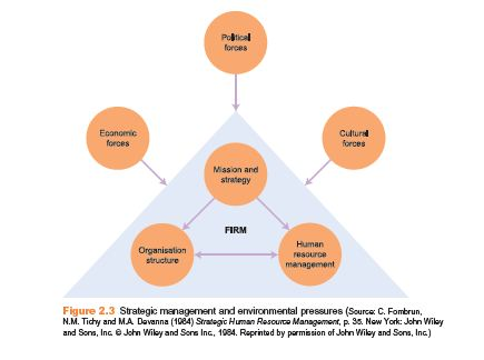 PERSPECTIVES OF STRATEGIC HUMАNRESOURCE MANAGEMENT 3